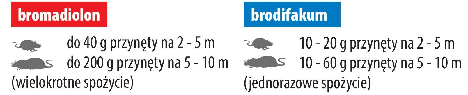 Dosierung von Mäusegift, Ratimor Brodifakum
